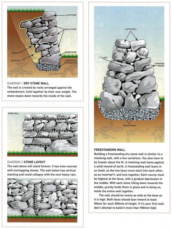 Dry stone wall diagrams