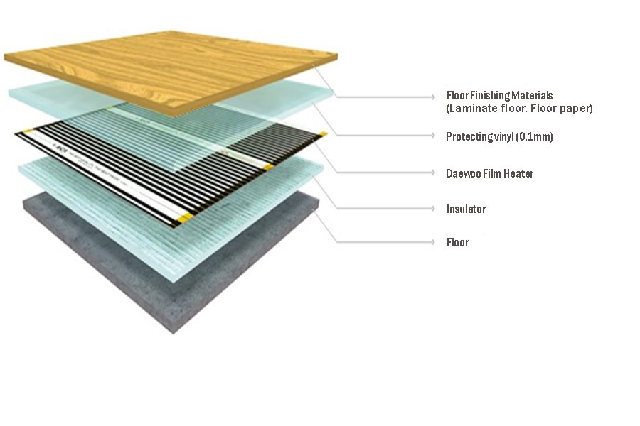 Far Infrared Rays Floor Heating Film