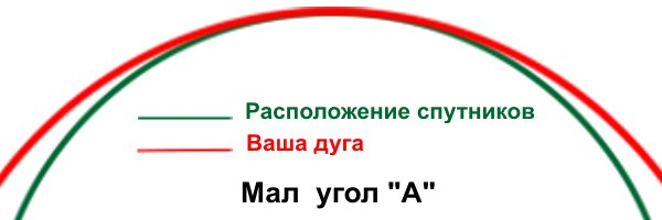 Мал угол А